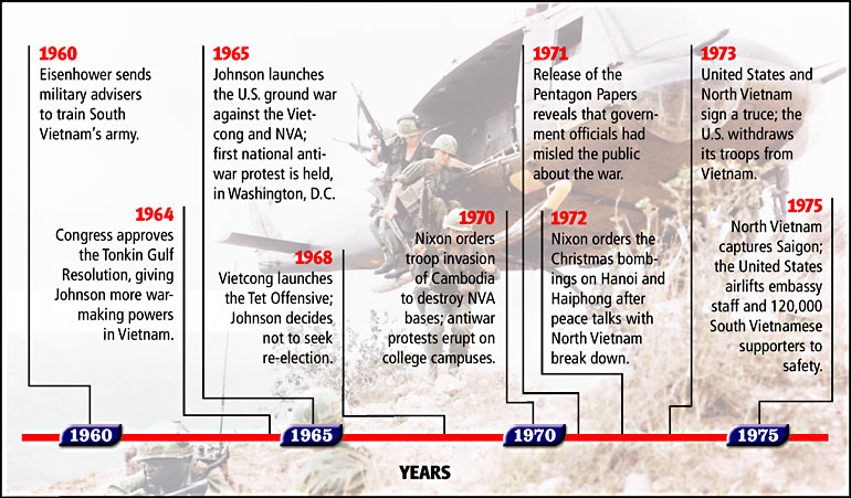 Visual Summary Timeline: The Vietnam War Credit: (bkgd), Sgt. Howard Breedlove, U.S. Army